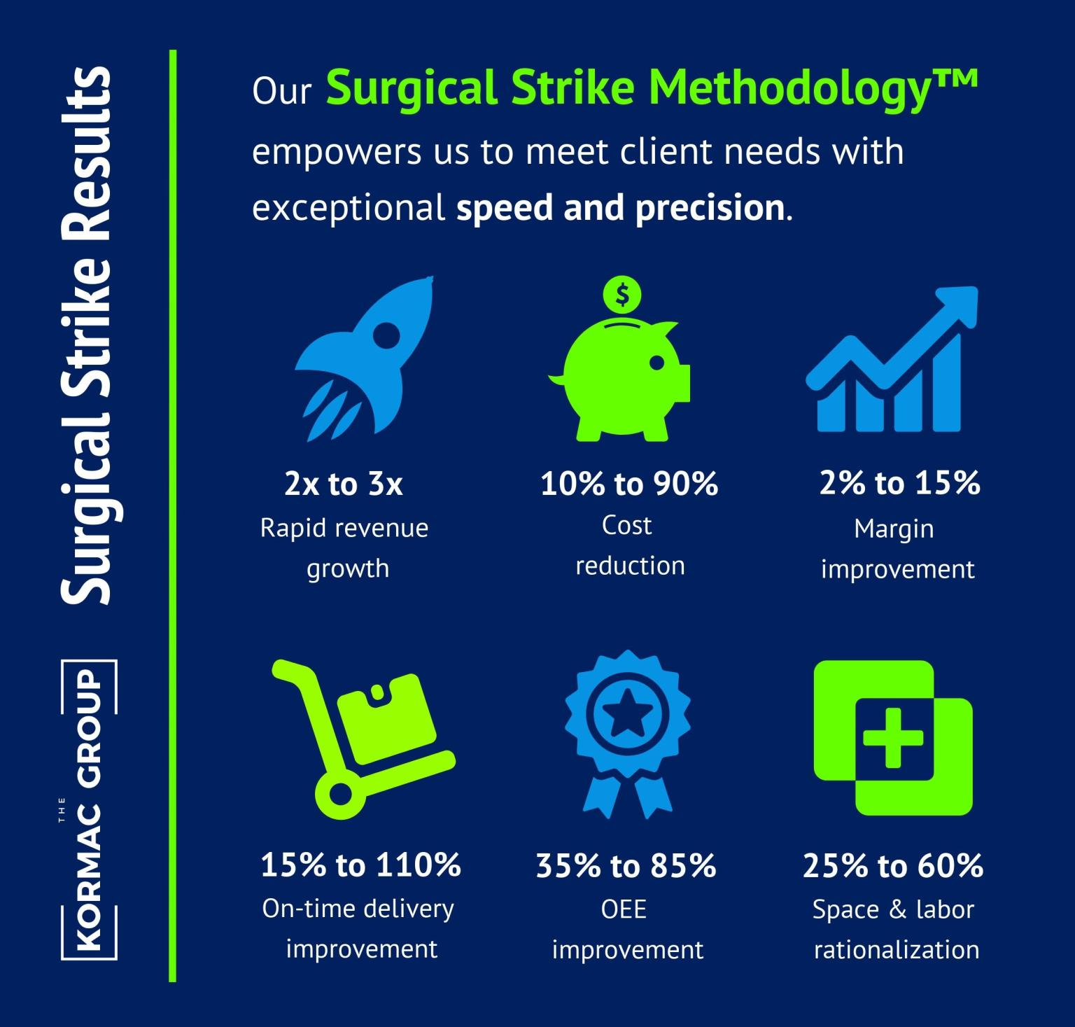 Surgical Strike Results